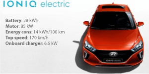 https://elektromobili.bg/wp-content/uploads/2018/03/ioniq-electric-tech-specs-300x150.png